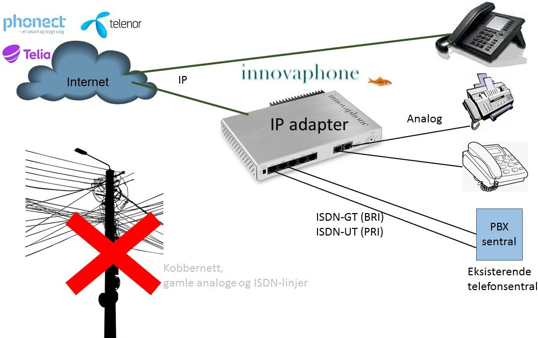 IP adapter konsept